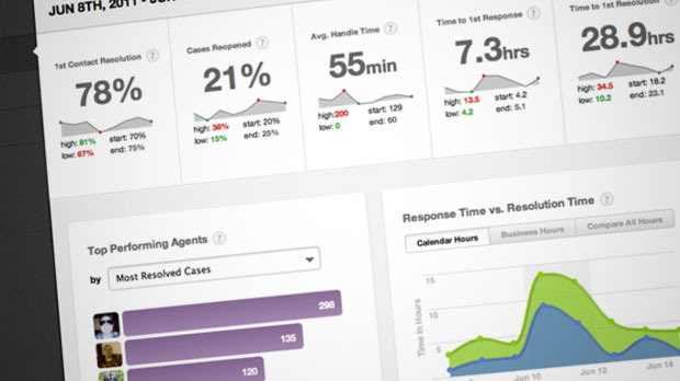 Desk.com's 'Business Insights' tool